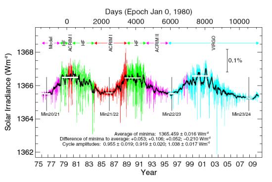 PMOD graph, July 20, 2010