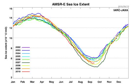 Icecap extent