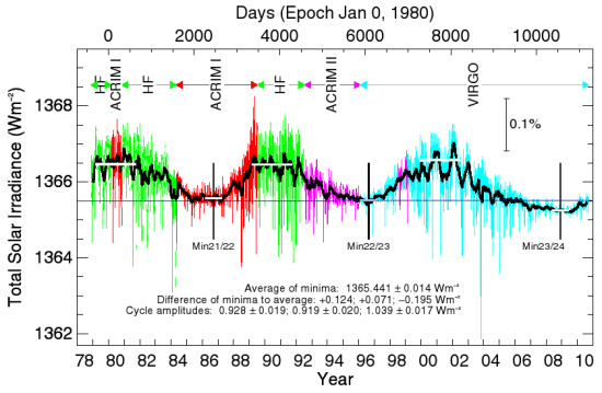 solar cycle as of Sept 30, 2010