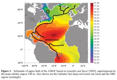 diagram of Atlantic currents