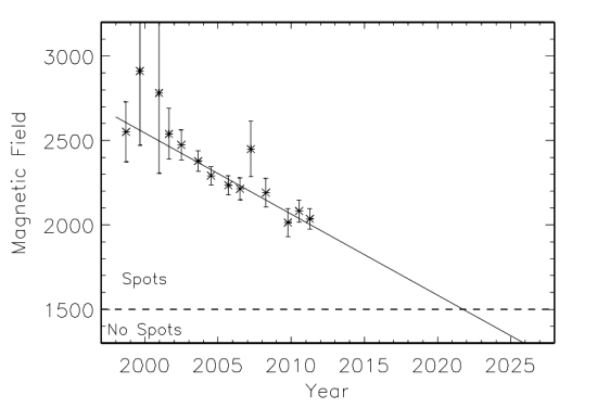 decline in magnetic field over the last few cycles