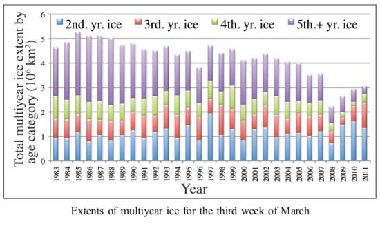 Arctic Ice, 1980 - 2011