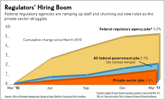Boom in jobs for regulators