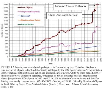 cataloged objects in orbit