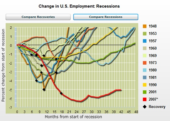 unemployment during past and present recessions