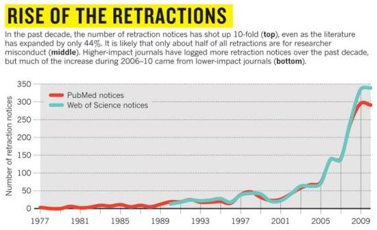Increase in retractions