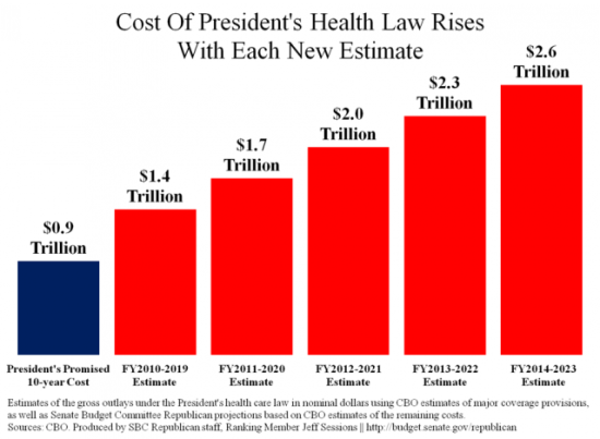 Obamacare cost estimates