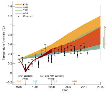 IPCC figure