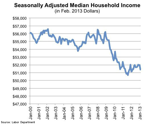 collapse of household income since 2009