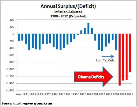 Federal deficits through 2012