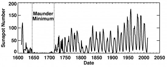 Solar cycle record