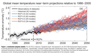 Climate models vs climate reality