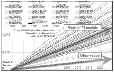IPCC computer models vs observations