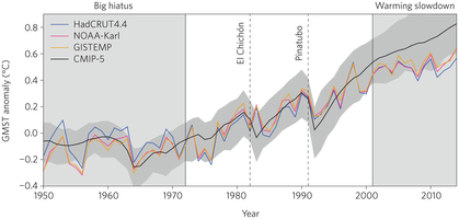 climate data showing pause in warming since 1998
