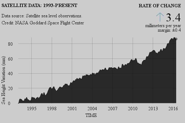 Satellite data for sea level rise