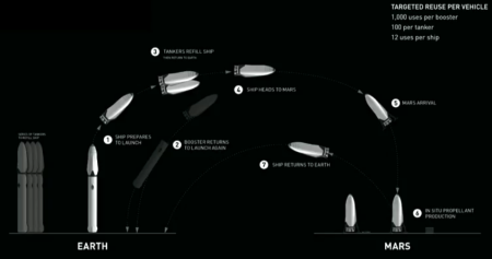 Musk's Mars plan