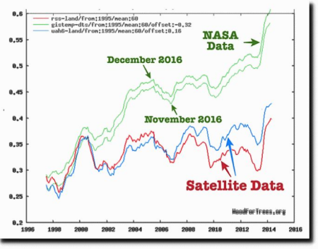data tampering at NASA
