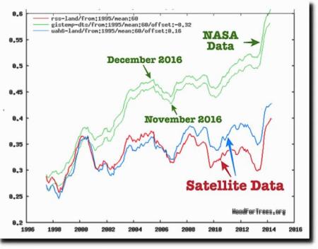 data tampering at NASA