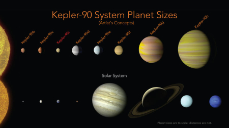 comparing solar systems