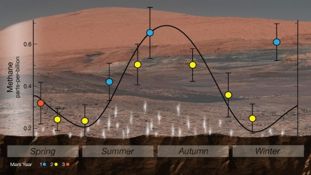 Seasonal methane on Mars