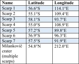 January list of ice scarps
