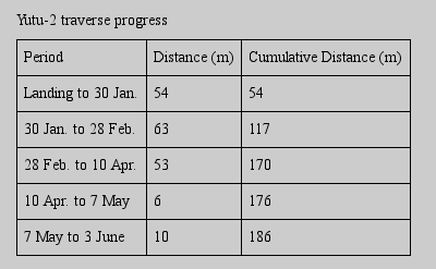 table of Yutu-2's movements through June 2019
