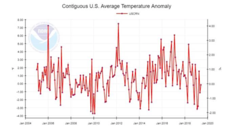NOAA data since 2005