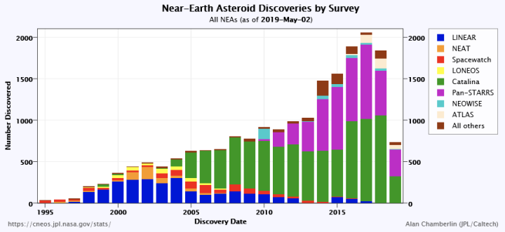 All near Earth asteroids discovered since 1995