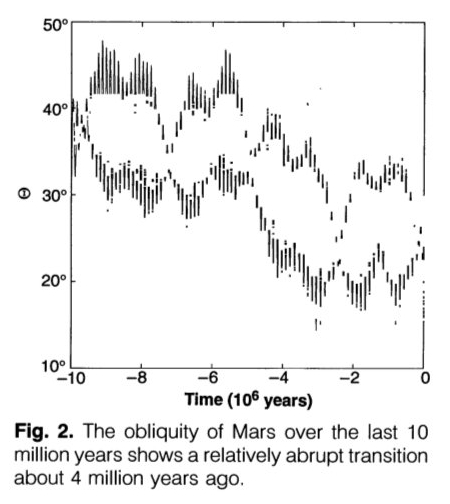 The changing Martian inclination during the last 10 million years