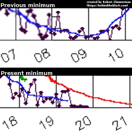 Comparison of the last and present sunspot minimums