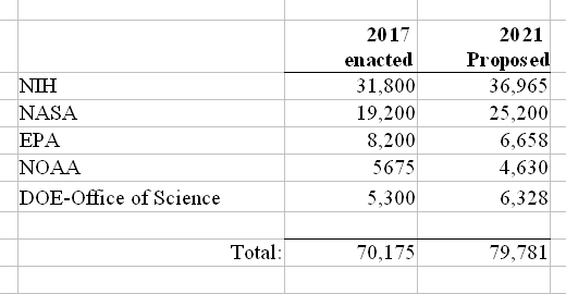 Trump's proposed science budget compared to Obama's last science budget
