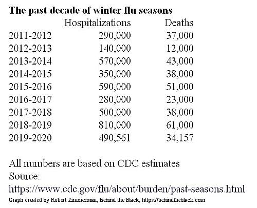 The past eight flu seasons