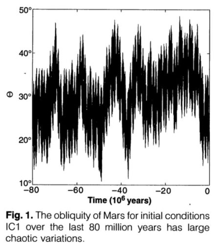 The Martian obliquity over the past 80 million years
