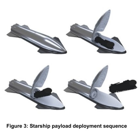 From SpaceX's first user manual for Starship