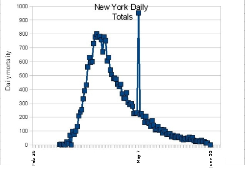 New York daily Wuhan flu deaths