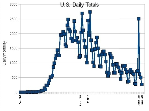 Total U.S. daily deaths from the Wuhan flu