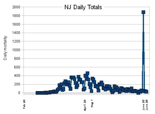 Day-by-day COVID-19 deaths as reported by the New Jersey government