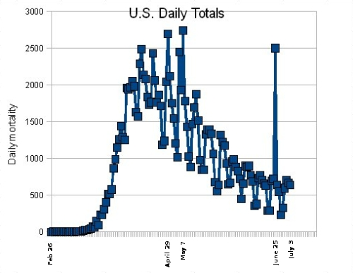 Covid daily U.S. deaths through July 3, 2020