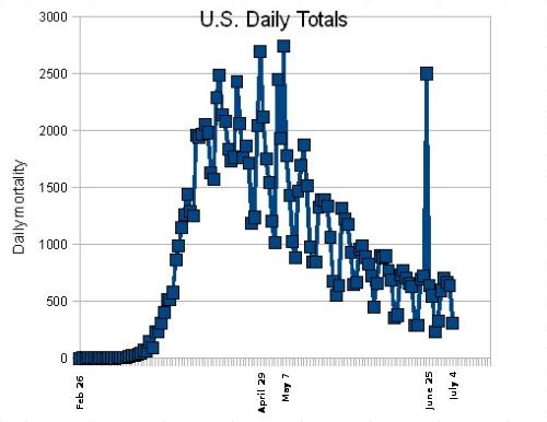 Daily U.S. COVID-19 deaths