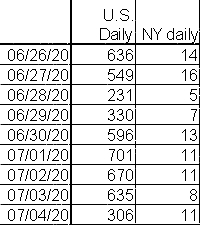 Actual numbers daily since June 25