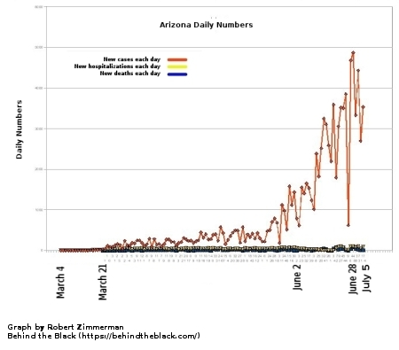 Arizona daily deaths, new cases, new hospitalizations