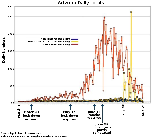 Daily numbers in Arizona from the Wuhan flu