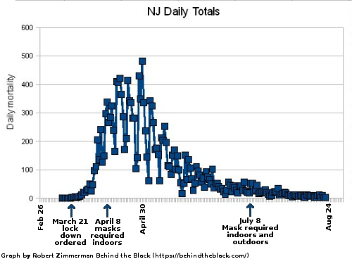 Daily deaths in New Jersey from the Wuhan flu