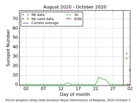 SILSO sunspot graph for September 2020