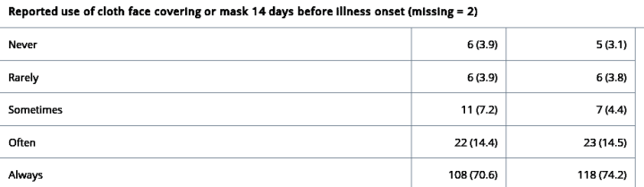 CDC study graph: masks made no difference.