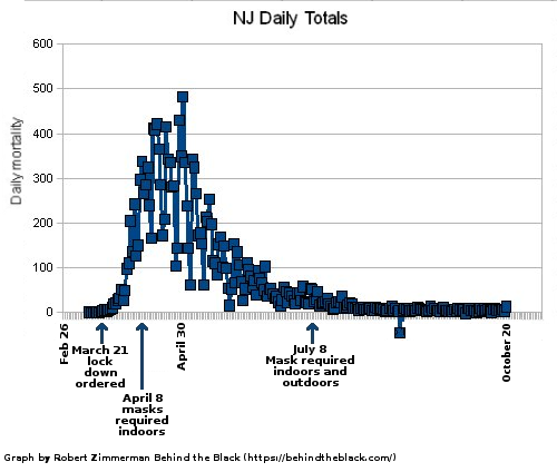 Daily mortality of COVID-19 in New Jersey