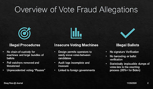 Summary slide outlining Powell voter fraud allegations