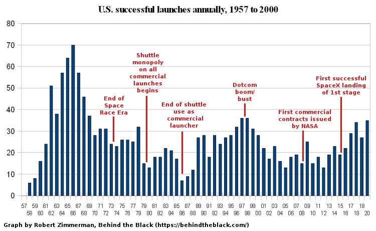 All successful U.S. launches per year, 1957-2020