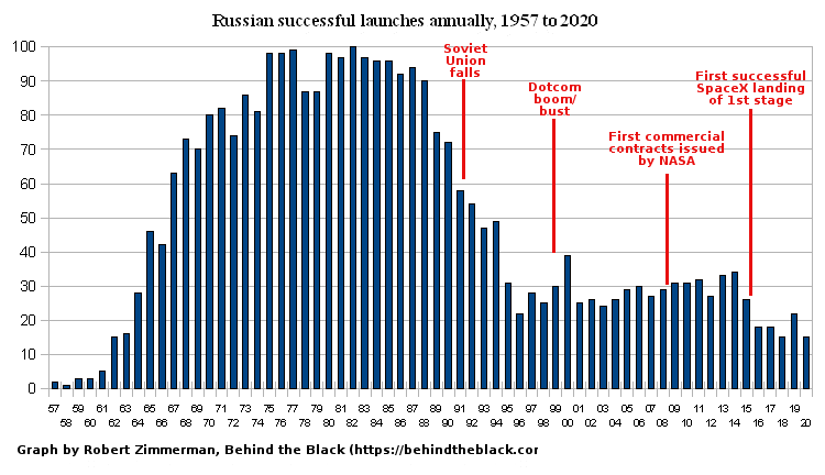 All successful Russian launches yearly since 1957