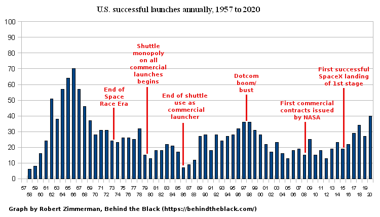 All successful yearly American launches since 1957
